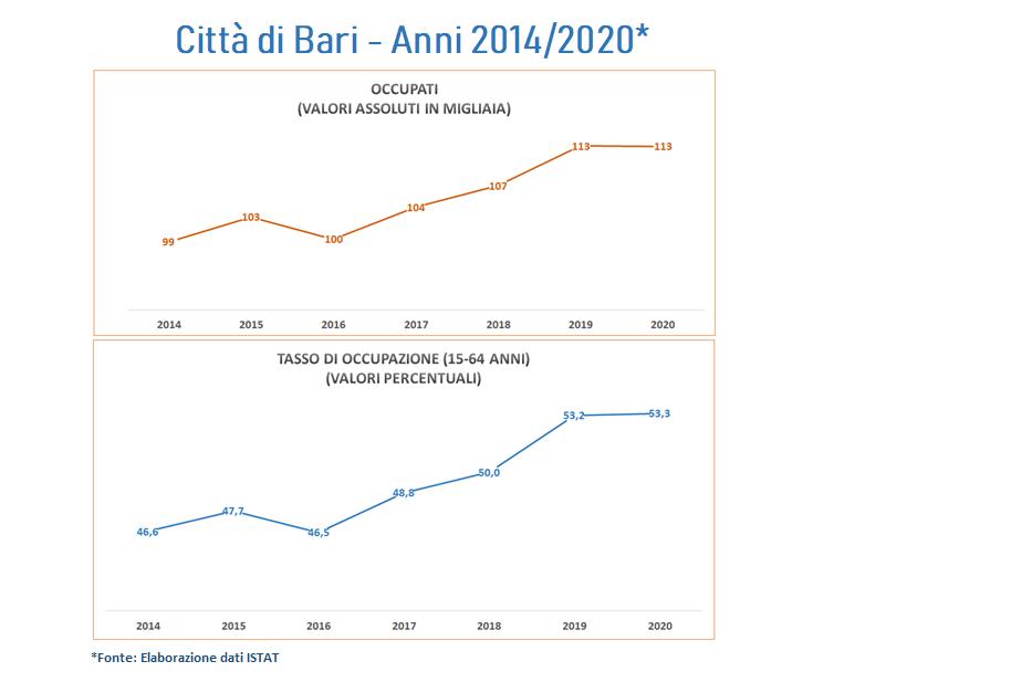 """Dati Istat occupazione. Delli Noci: """"Grande dinamicità delle imprese del territorio: investiti nella provincia di Bari quasi 2,5 miliardi di euro"""""""