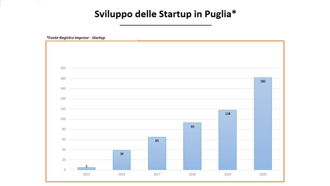 """Resadeiconti - Puntata 2: TecnoNidi. Lo strumento di agevolazione che ha fatto decollare le startup in Puglia. Delli Noci: """"In cinque anni da 5 a 535 startup"""""""
